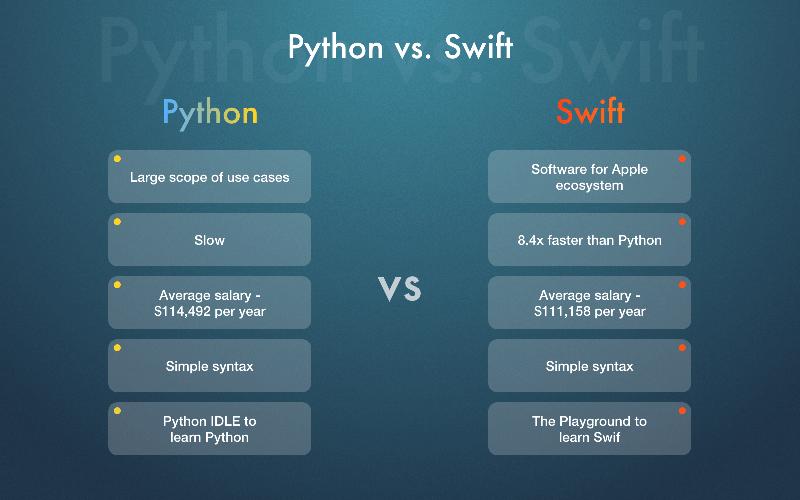 Swift или Python: плюсы и минусы.